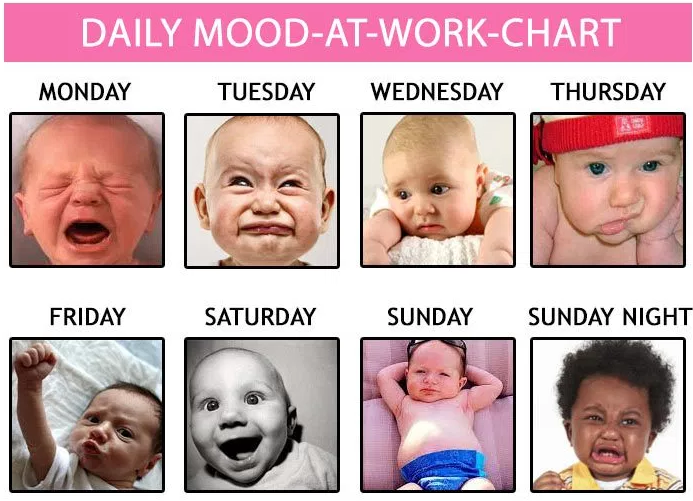 Difference moods of people when they go to work on different days