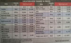 mumbai ready reconker rates