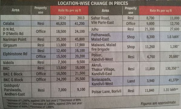 mumbai ready reckoner rates