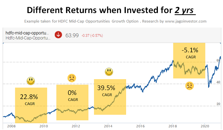 Mutual Funds returns when invested for 2 yrs timeframe in HDFC Midcap opportunities