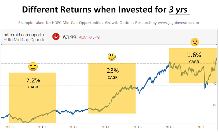Mutual Funds returns when invested for 3 yrs timeframe in HDFC Midcap opportunities