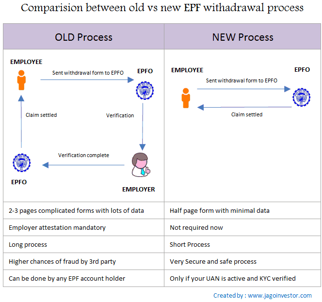 new epf withdrawal process