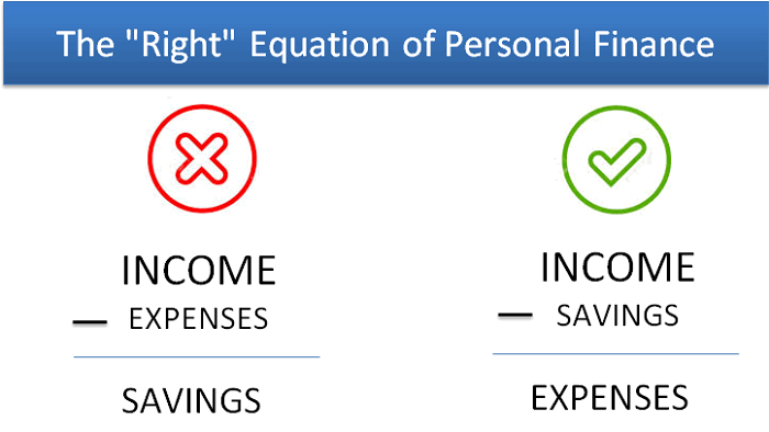 personal finance equation