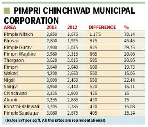 Pimpri Chinchwad ready reckoner rates