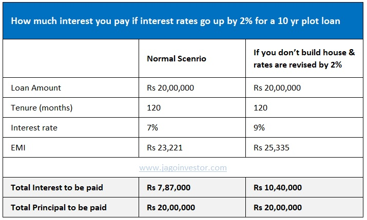 Plot Loan calculation example