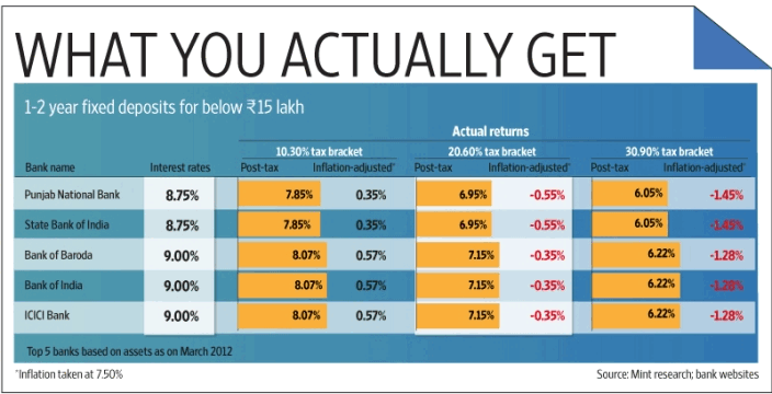 post tax returns from fixed deposits in India