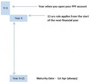 When exactly does PPF account mature ? Answer is not 15 yrs !