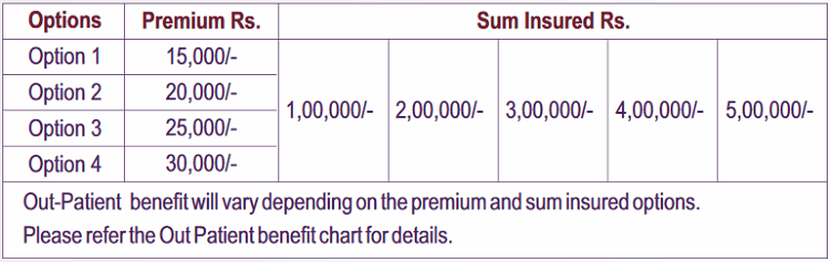 premium chart of Star Health Gain Insurance Policy