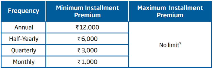 premium details of HDFC Life Click Assure Plus policy