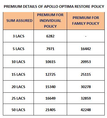 Apollo Munich health insurance premium details