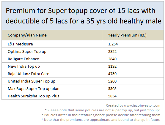 Premium for different Super top up plans in market