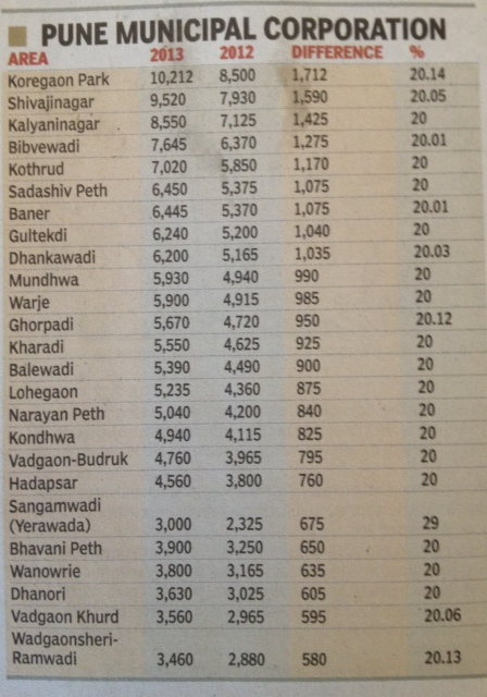Pune ready reckoner rates
