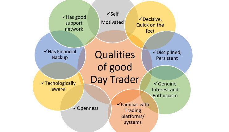 qualities of a good day trader