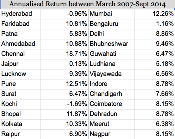 real estate returns in Indian cities