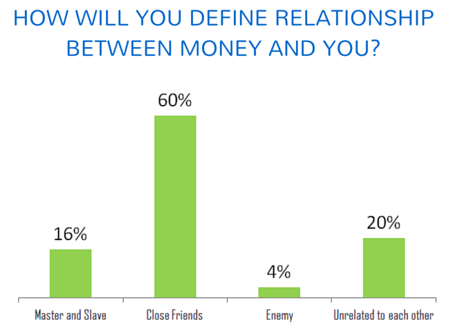 relationship and money