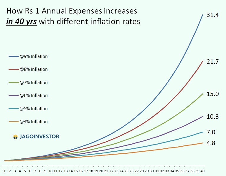 How your yearly expenses will increase over the years because of inflation