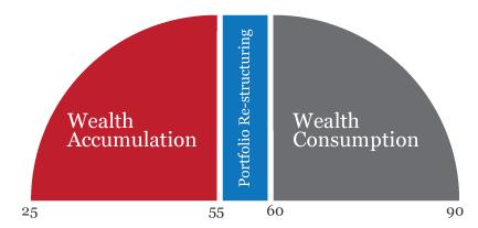 retirement-phase