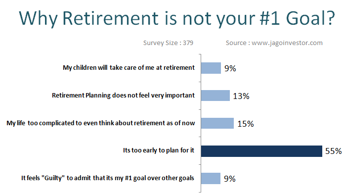 retirement planning survey