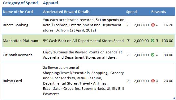 Credit card reward points apparel
