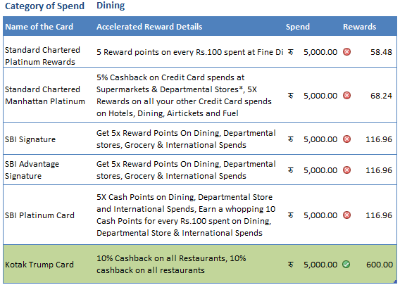 Credit card reward points dining