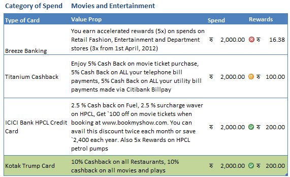 Credit card reward points movies