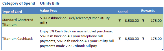 Credit card reward points utility bills