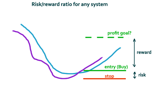 risk reward of money management system