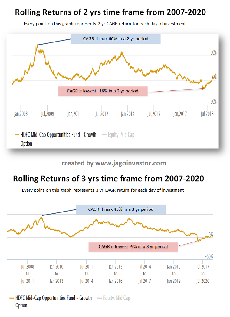 rolling returns data for last 2 and 3 yrs period