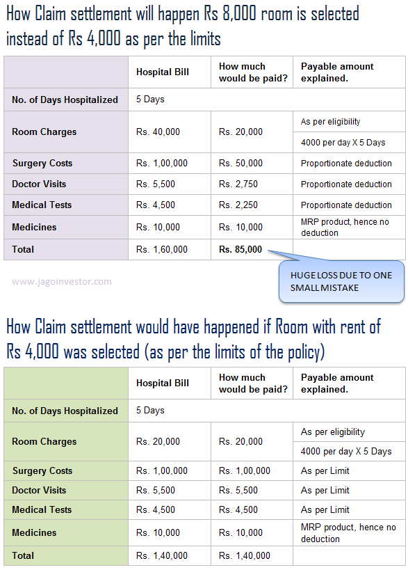 room rent capping