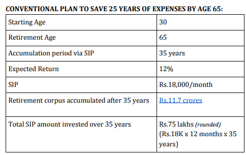 Do you want to Retire Early in India? A detailed guide with Excel calculator