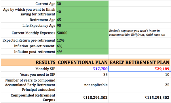 do you want to retire early in india a detailed guide with excel