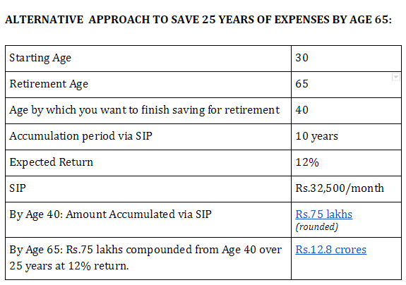 saving plan for 25 yrs