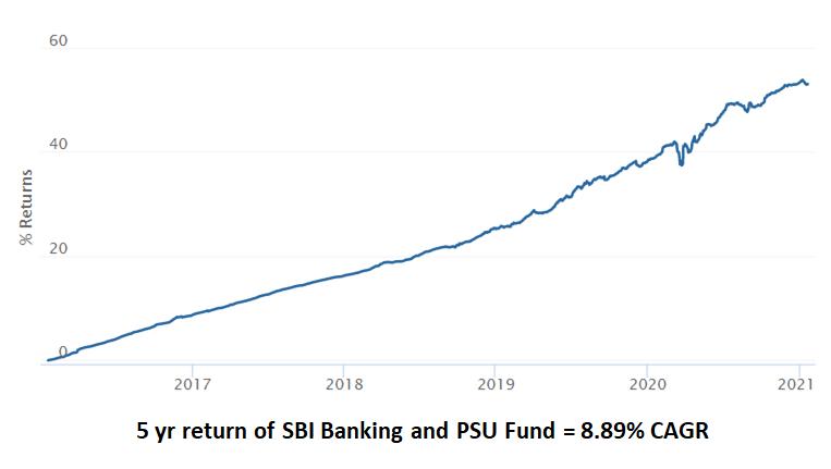 SBI banking and PSU fund
