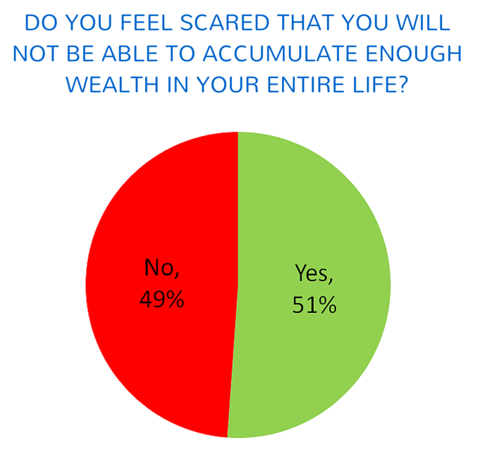 Survey showing the stress because of money