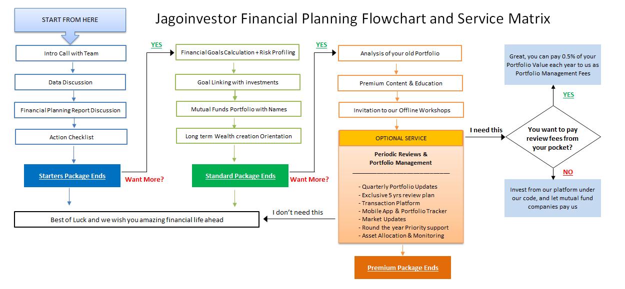 Financial Planning TJ