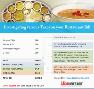 Are you getting fooled and paying extra money on your restaurant Bills ?