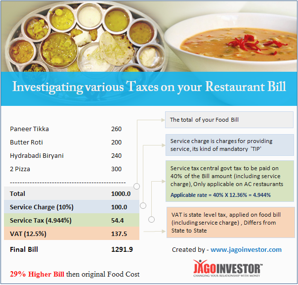 Service Tax and VAT on Restaurant Food bills