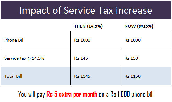 service tax increase impact