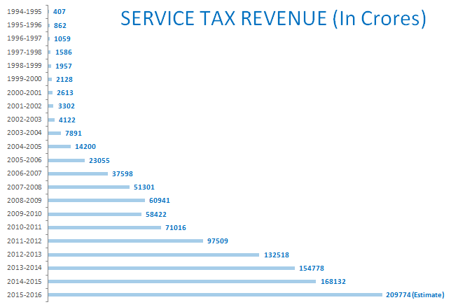 service tax revenue growth india