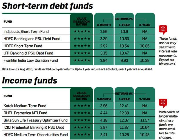 short term mutual funds