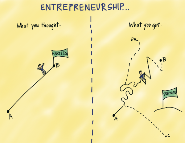 side effects of becoming entrepreneur