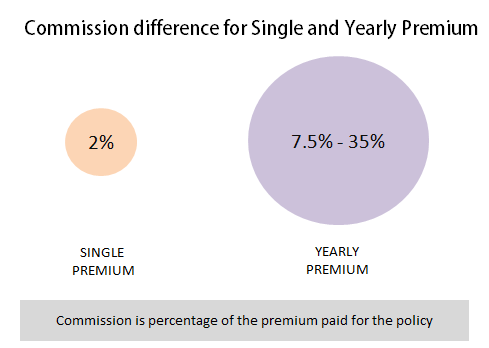 single vs yearly premium difference