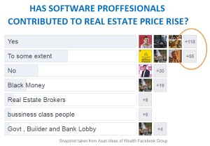55% of Software professionals in India, dont own a house [Survey Results]