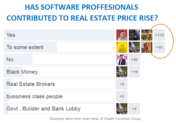 software and real estate price rise