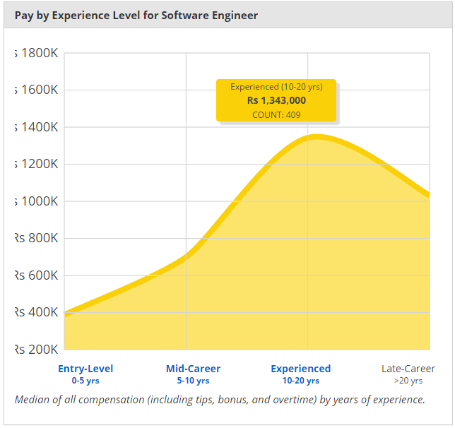 Average salary of software engineer in India
