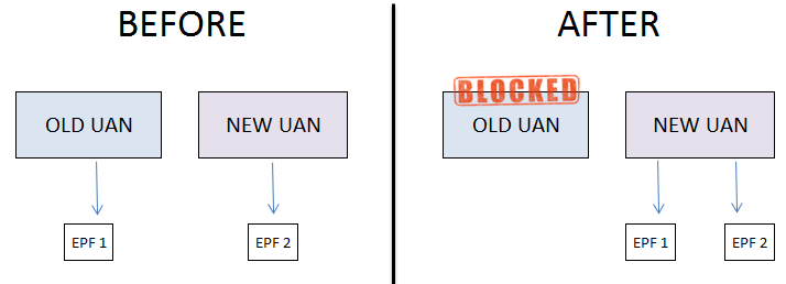 How to solve two UAN problem