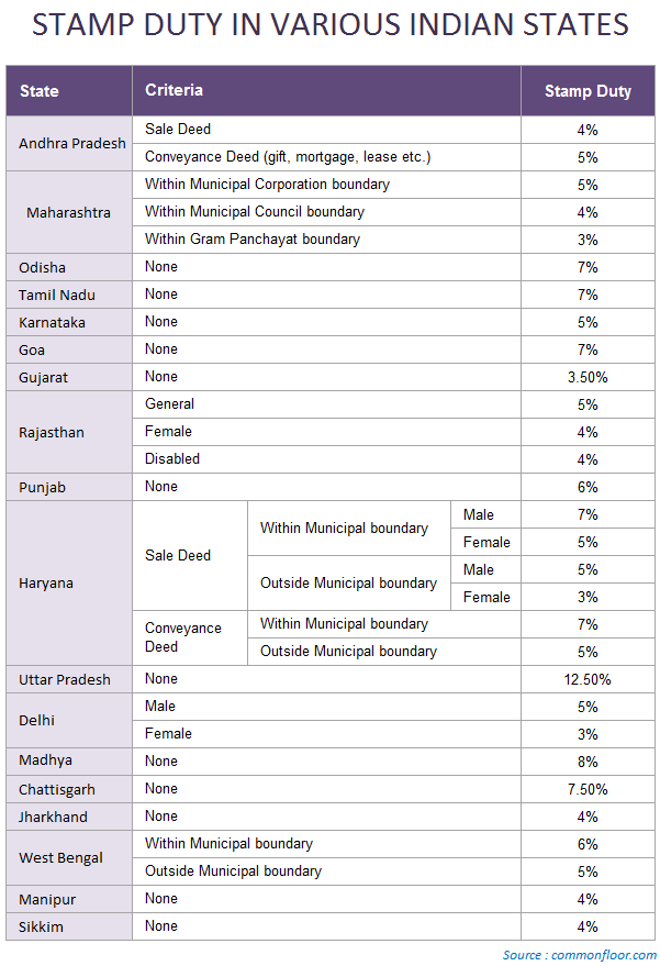 stamp duty rates India