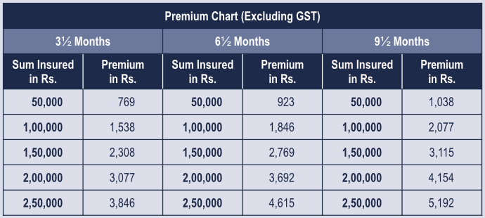 Star Health & Allied Insurance Co.Ltd., premium details of corona rakshak policy