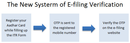 efiling verification with aadhar card