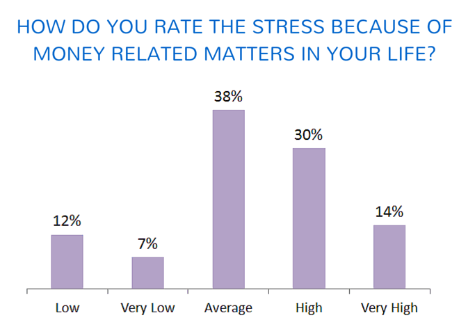 stress and money